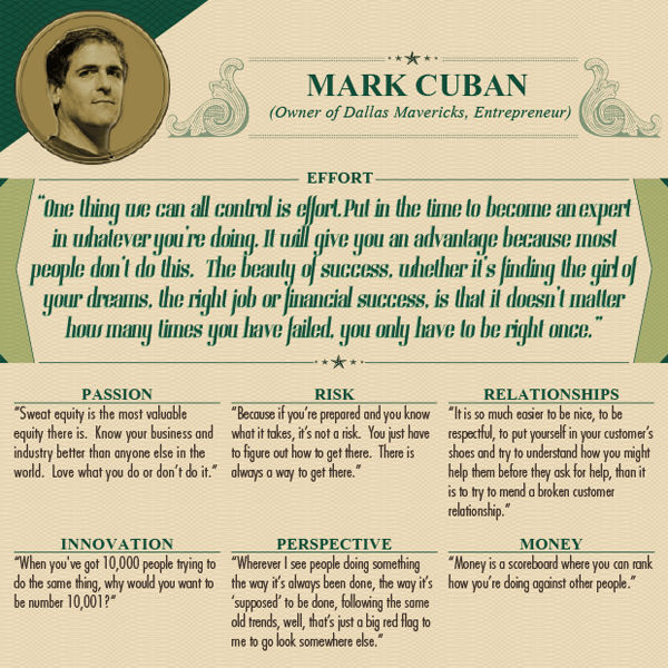 Worlds Wealthiest Advice - Mark Cuban